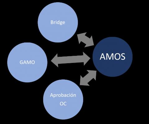 GMAO Industrial