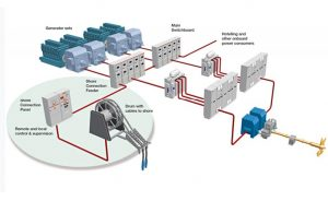 SSE - Ship with Diesel Electric Propulsion © ABB Group