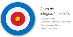 KPIs tipos