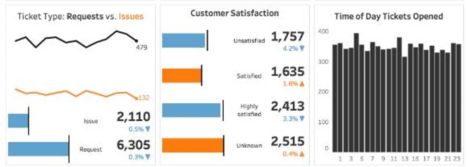 KPIs indicadores claves de mantenimiento: el cuadro de mando integral