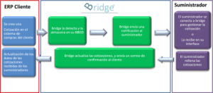 Bridge- ERP