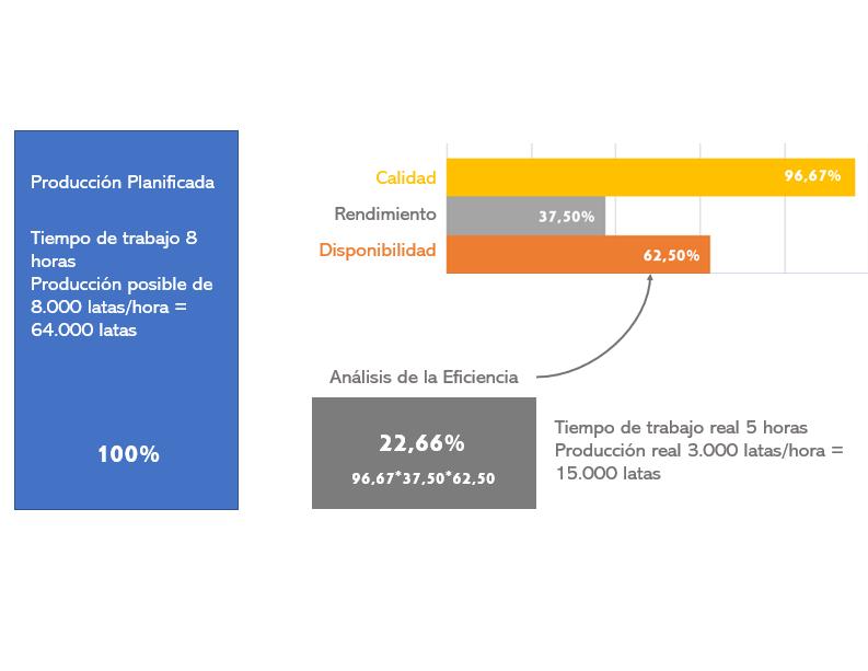 OEE Análisis de la eficiencia: Qué es, cómo se calcula y cómo optimizarlo
