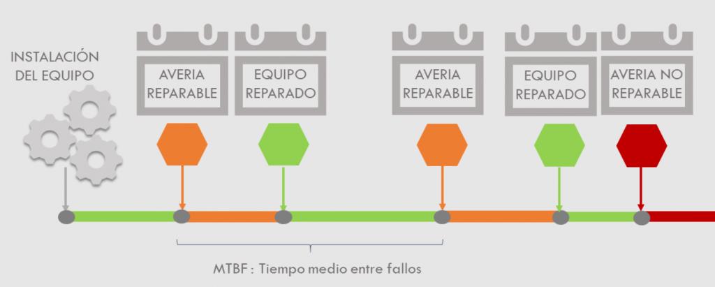 MTBF definición