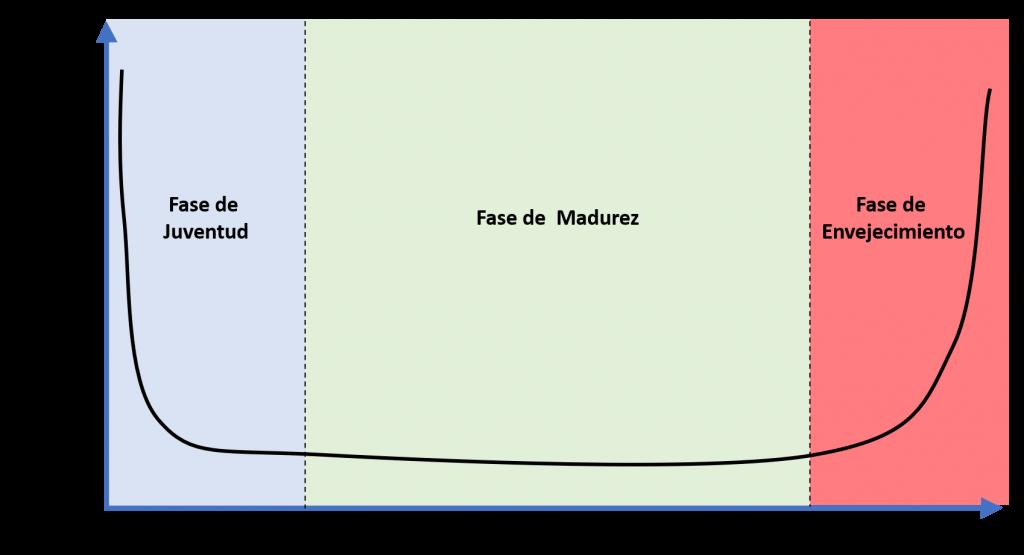 la curva de la bañera