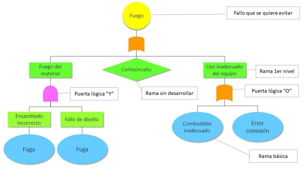 Diagrama FTA